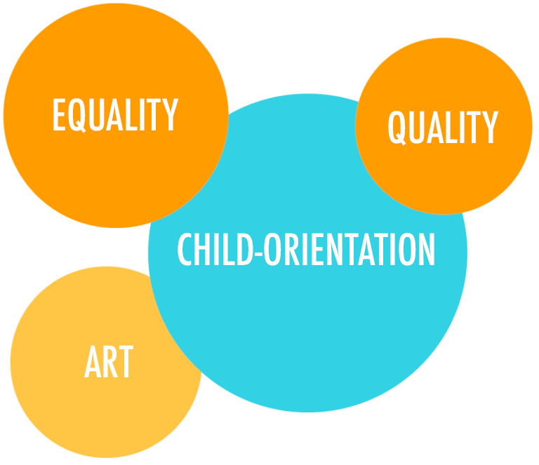 The Association's strategic values include quality, equality, child-orientation and art.